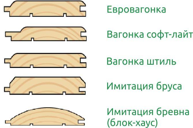 Различие блок и рау хауса
